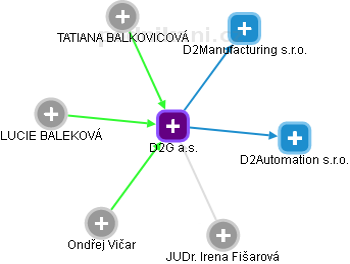 D2G a.s. - obrázek vizuálního zobrazení vztahů obchodního rejstříku