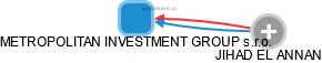 METROPOLITAN INVESTMENT GROUP s.r.o. - náhled vizuálního zobrazení vztahů obchodního rejstříku