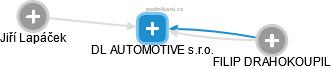 DL AUTOMOTIVE s.r.o. - náhled vizuálního zobrazení vztahů obchodního rejstříku