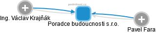 Poradce budoucnosti s.r.o. - obrázek vizuálního zobrazení vztahů obchodního rejstříku