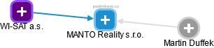 MANTO Reality s.r.o. - obrázek vizuálního zobrazení vztahů obchodního rejstříku