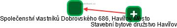 Společenství vlastníků Dobrovského 686, Havířov, Město - náhled vizuálního zobrazení vztahů obchodního rejstříku