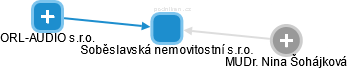 Soběslavská nemovitostní s.r.o. - obrázek vizuálního zobrazení vztahů obchodního rejstříku