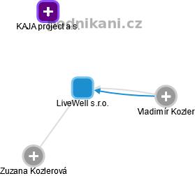 LiveWell s.r.o. - obrázek vizuálního zobrazení vztahů obchodního rejstříku
