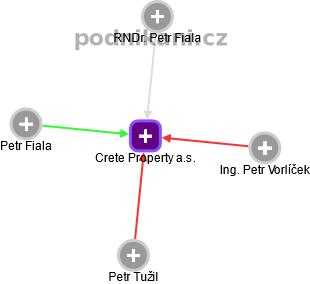 Crete Property a.s. - obrázek vizuálního zobrazení vztahů obchodního rejstříku