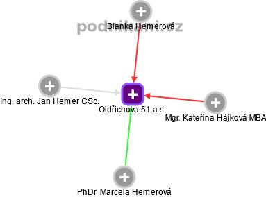 Oldřichova 51 a.s. - obrázek vizuálního zobrazení vztahů obchodního rejstříku
