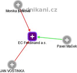 EC Ferdinand a.s. - obrázek vizuálního zobrazení vztahů obchodního rejstříku