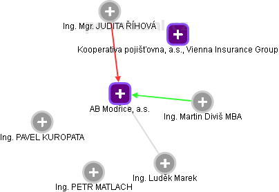 AB Modřice, a.s. - obrázek vizuálního zobrazení vztahů obchodního rejstříku
