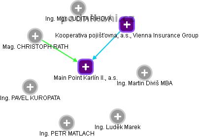 Main Point Karlín II., a.s. - obrázek vizuálního zobrazení vztahů obchodního rejstříku