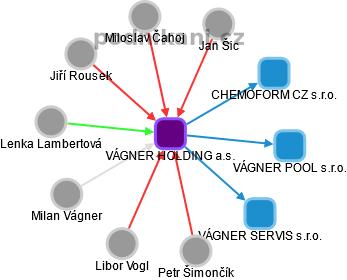 VÁGNER HOLDING a.s. - obrázek vizuálního zobrazení vztahů obchodního rejstříku