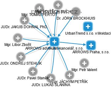 ARROWS advokátní kancelář, s.r.o. - obrázek vizuálního zobrazení vztahů obchodního rejstříku
