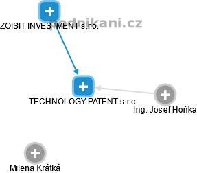 TECHNOLOGY PATENT s.r.o. - obrázek vizuálního zobrazení vztahů obchodního rejstříku