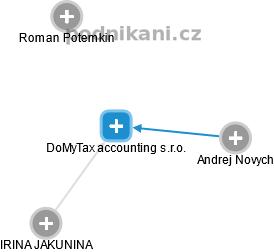 DoMyTax accounting s.r.o. - obrázek vizuálního zobrazení vztahů obchodního rejstříku