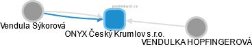 ONYX Český Krumlov s.r.o. - obrázek vizuálního zobrazení vztahů obchodního rejstříku