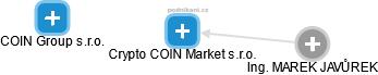 Crypto COIN Market s.r.o. - obrázek vizuálního zobrazení vztahů obchodního rejstříku