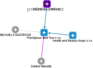 Prestigious Golf Tour s.r.o. - obrázek vizuálního zobrazení vztahů obchodního rejstříku