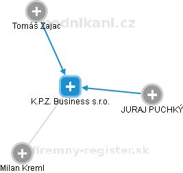 K.P.Z. Business s.r.o. - obrázek vizuálního zobrazení vztahů obchodního rejstříku