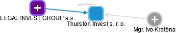 Thurston Invest s. r. o. - obrázek vizuálního zobrazení vztahů obchodního rejstříku