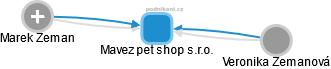 Mavez pet shop s.r.o. - obrázek vizuálního zobrazení vztahů obchodního rejstříku