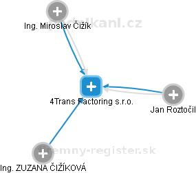 4Trans s.r.o. - obrázek vizuálního zobrazení vztahů obchodního rejstříku