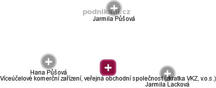 Víceúčelové komerční zařízení, veřejná obchodní společnost (zkratka: VKZ, v.o.s.) - náhled vizuálního zobrazení vztahů obchodního rejstříku
