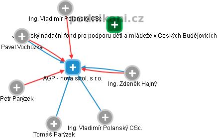 AGP - nova spol. s r.o. - náhled vizuálního zobrazení vztahů obchodního rejstříku