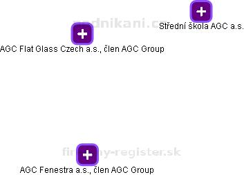 AGC Flat Glass Czech a.s., člen AGC Group - náhled vizuálního zobrazení vztahů obchodního rejstříku