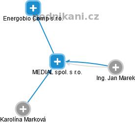 MEDIAL spol. s r.o. - náhled vizuálního zobrazení vztahů obchodního rejstříku