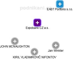 Expobank CZ a.s. - náhled vizuálního zobrazení vztahů obchodního rejstříku