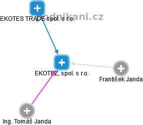 EKOTEZ, spol. s r.o. - náhled vizuálního zobrazení vztahů obchodního rejstříku