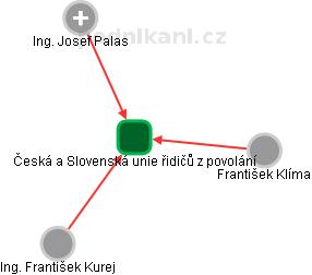 Česká a Slovenská unie řidičů z povolání - náhled vizuálního zobrazení vztahů obchodního rejstříku