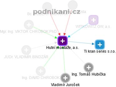 Hutní montáže, a.s. - náhled vizuálního zobrazení vztahů obchodního rejstříku