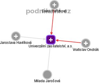 Univerzální zasílatelství, a.s. - náhled vizuálního zobrazení vztahů obchodního rejstříku