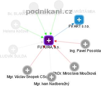 FUTURA, a.s. - náhled vizuálního zobrazení vztahů obchodního rejstříku