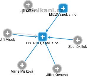 OSTROH, spol. s r.o. - náhled vizuálního zobrazení vztahů obchodního rejstříku