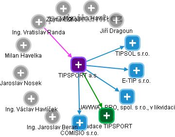 TIPSPORT a.s. - náhled vizuálního zobrazení vztahů obchodního rejstříku