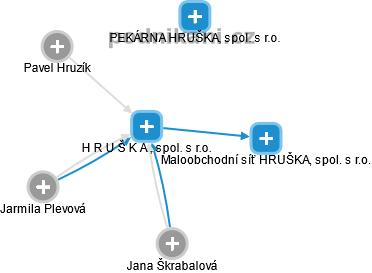 H R U Š K A , spol. s r.o. - náhled vizuálního zobrazení vztahů obchodního rejstříku