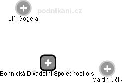 Bohnická Divadelní Společnost o.s. - obrázek vizuálního zobrazení vztahů obchodního rejstříku