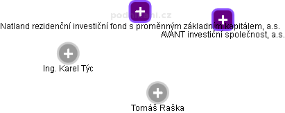 První rezidenční investiční fond s proměnným základním kapitálem, a.s. - náhled vizuálního zobrazení vztahů obchodního rejstříku