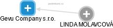 Gevu Company s.r.o. - náhled vizuálního zobrazení vztahů obchodního rejstříku