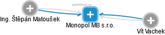 Monopol MB s.r.o. - náhled vizuálního zobrazení vztahů obchodního rejstříku