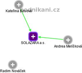 SOLAZARA a.s. - náhled vizuálního zobrazení vztahů obchodního rejstříku