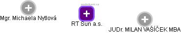 RT Sun a.s. - náhled vizuálního zobrazení vztahů obchodního rejstříku