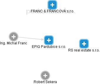 HF Veselka s.r.o. - náhled vizuálního zobrazení vztahů obchodního rejstříku