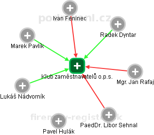 Klub zaměstnavatelů o.p.s. - náhled vizuálního zobrazení vztahů obchodního rejstříku