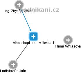 Athos-food s.r.o. v likvidaci - náhled vizuálního zobrazení vztahů obchodního rejstříku