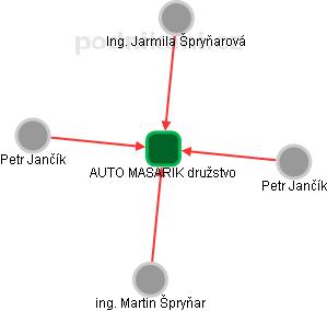 AUTO MASARIK s.r.o. - náhled vizuálního zobrazení vztahů obchodního rejstříku