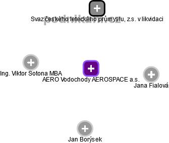 AERO Vodochody AEROSPACE a.s. - náhled vizuálního zobrazení vztahů obchodního rejstříku
