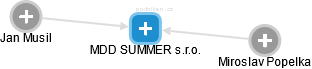MDD SUMMER s.r.o. - náhled vizuálního zobrazení vztahů obchodního rejstříku