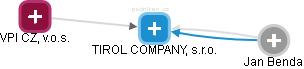 TIROL COMPANY, s.r.o. - náhled vizuálního zobrazení vztahů obchodního rejstříku